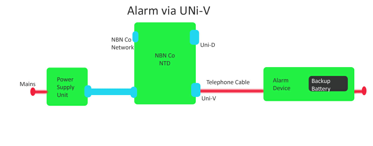 Connecting Uni-V to Monitored Alarm